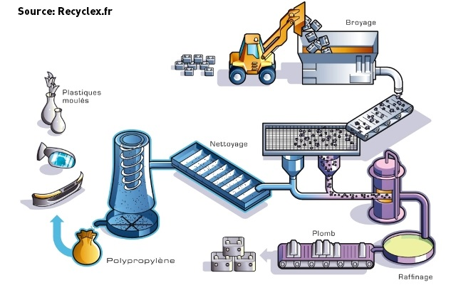Processus de recyclage du plomb